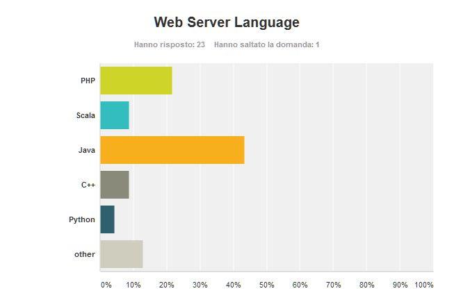 Poll_ProgRel_07_ServerLanguage